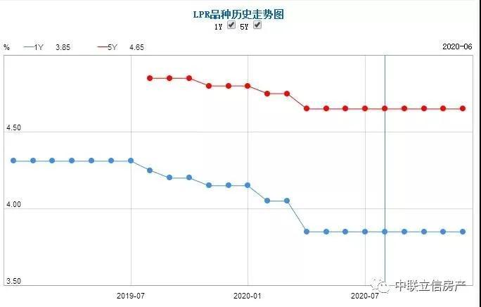 利好来袭!福州首套房贷利率低至4.9%!百万房贷可省15万余元!(图2)